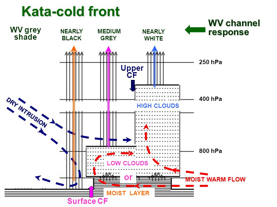 Kata-cold front WV channel response or WV grey shade Upper CF