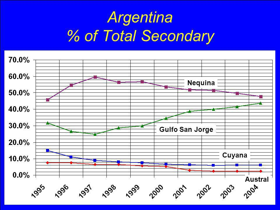 Argentina % of Total Secondary