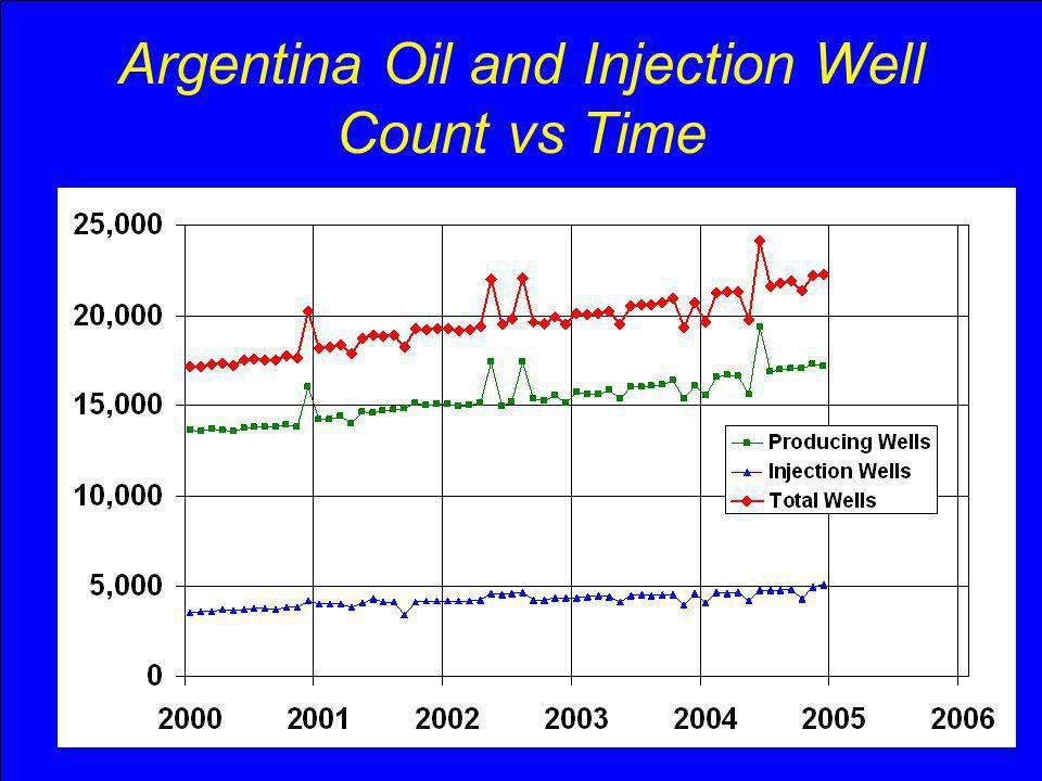 Argentina Oil and Injection Well Count vs Time