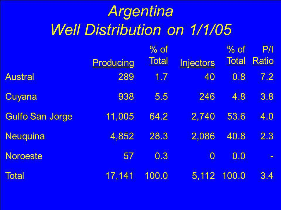 Argentina Well Distribution on 1/1/05