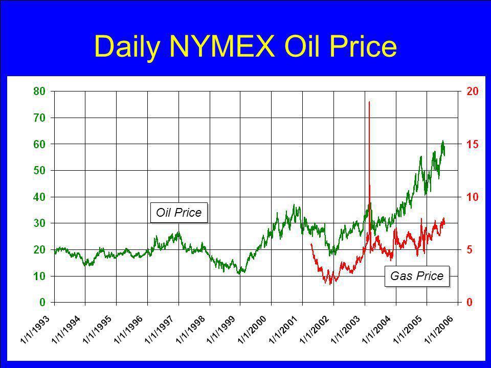 Daily NYMEX Oil Price Oil Price Gas Price