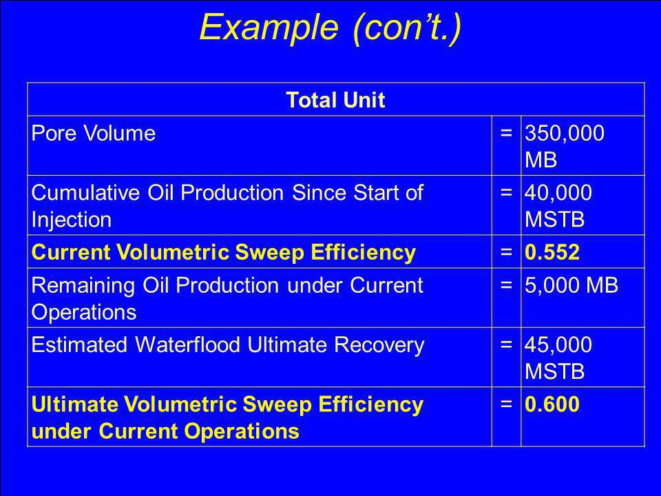 Example (con't.) Total Unit Pore Volume = 350,000 MB