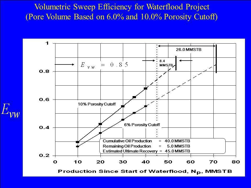 Volumetric Sweep Efficiency for Waterflood Project