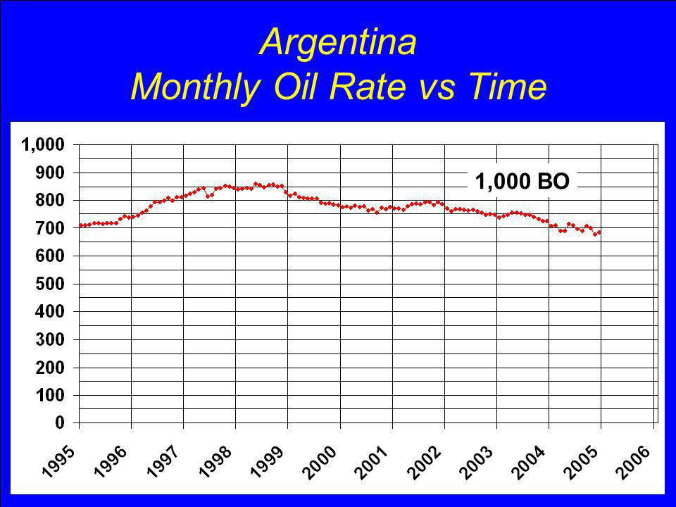 Argentina Monthly Oil Rate vs Time