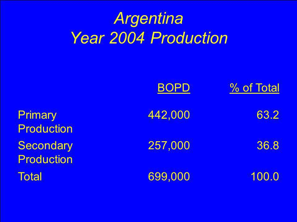 Argentina Year 2004 Production