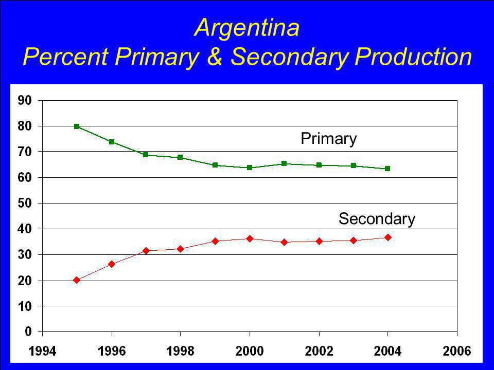 Argentina Percent Primary & Secondary Production