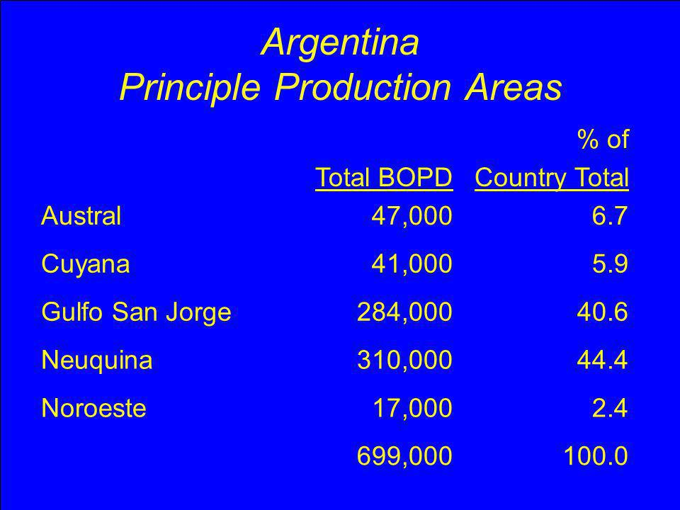 Argentina Principle Production Areas