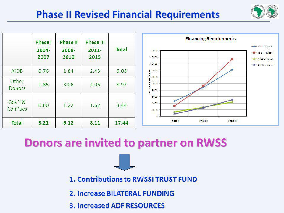 Phase II Revised Financial Requirements