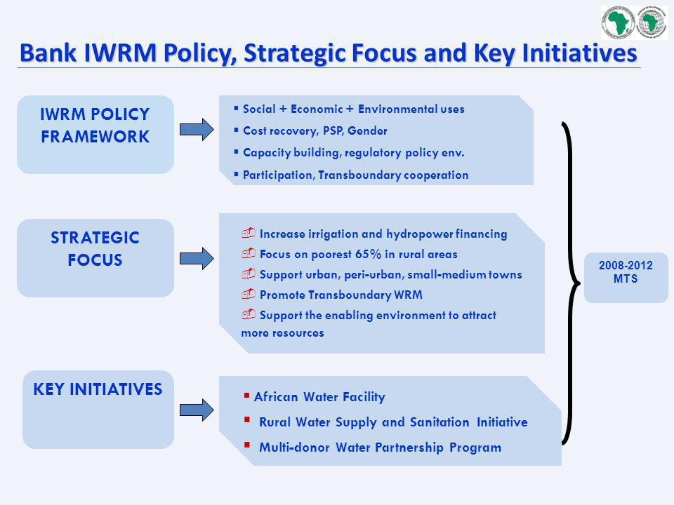 Bank IWRM Policy, Strategic Focus and Key Initiatives