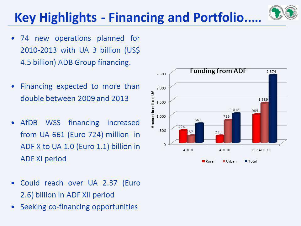 Key Highlights - Financing and Portfolio..…