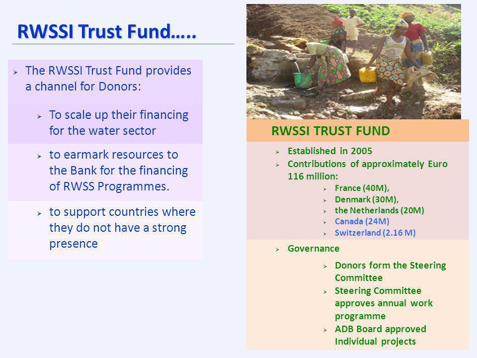RWSSI Trust Fund….. RWSSI TRUST FUND