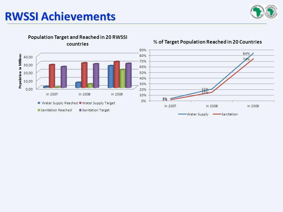 RWSSI Achievements