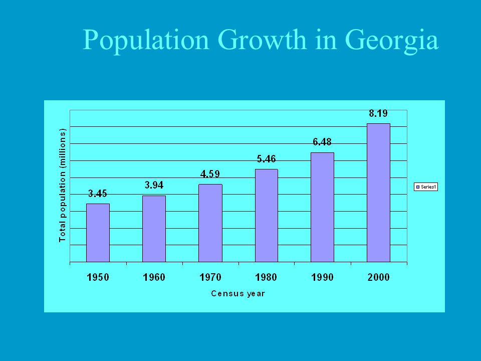 Population Growth in Georgia