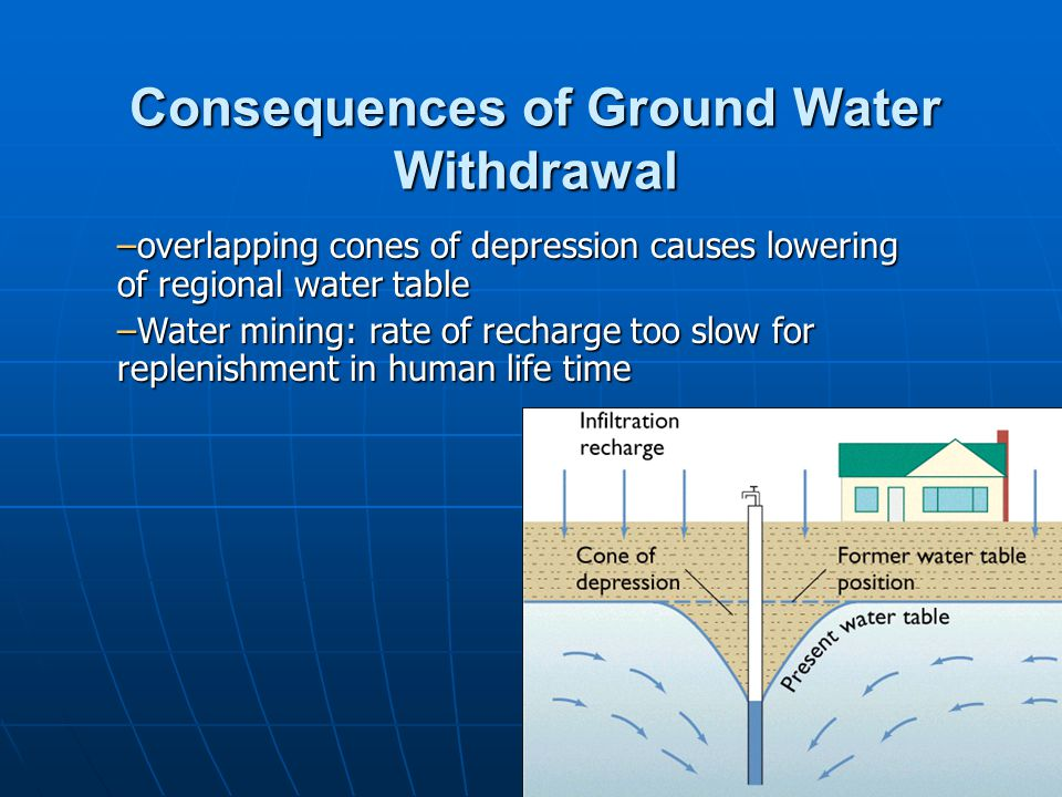 Consequences of Ground Water Withdrawal