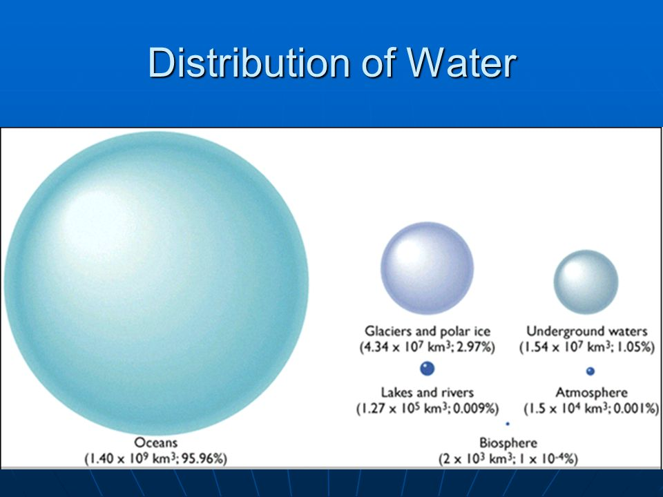 Distribution of Water