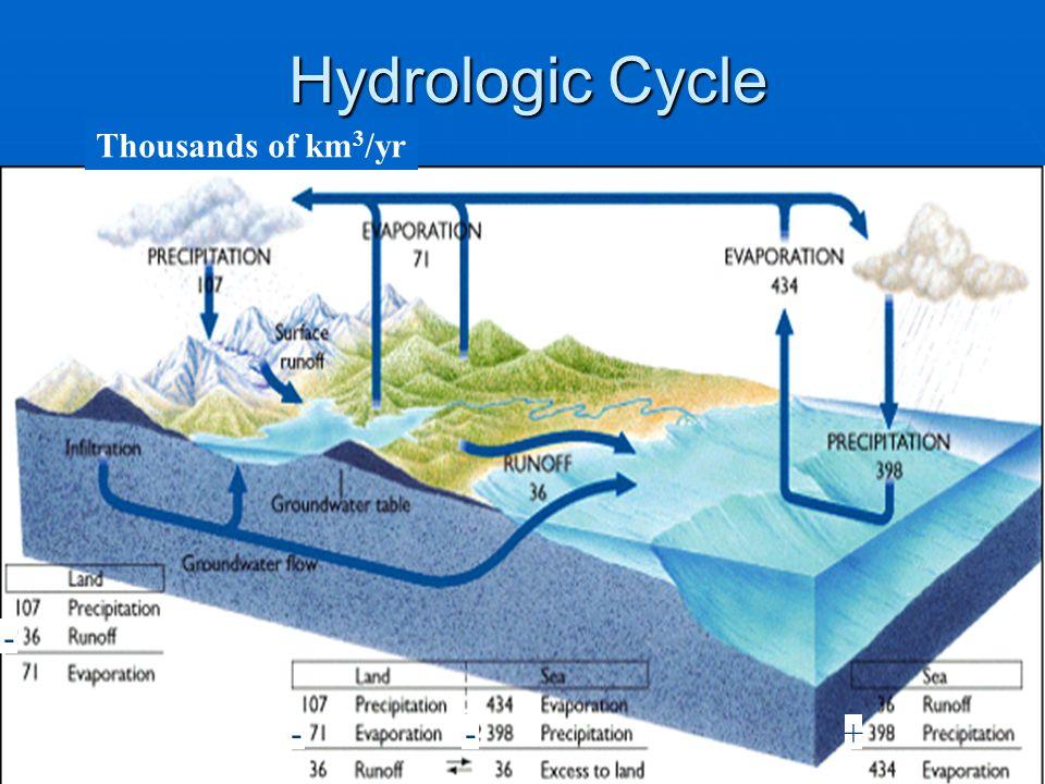 Hydrologic Cycle Thousands of km3/yr - - - +