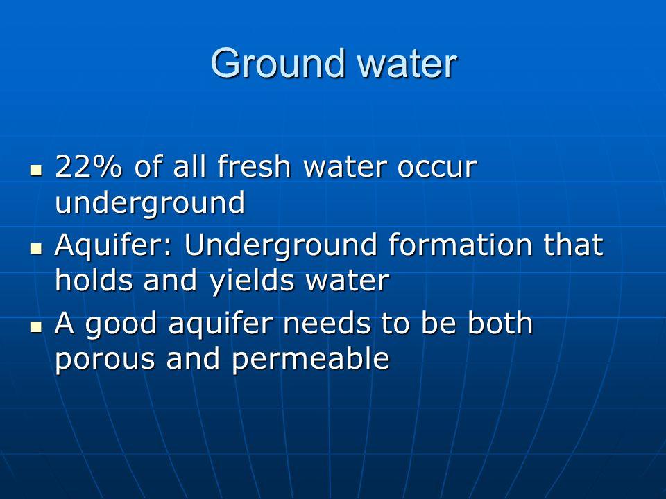 Ground water 22% of all fresh water occur underground