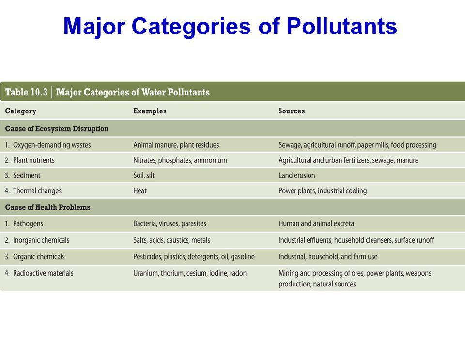 Major Categories of Pollutants