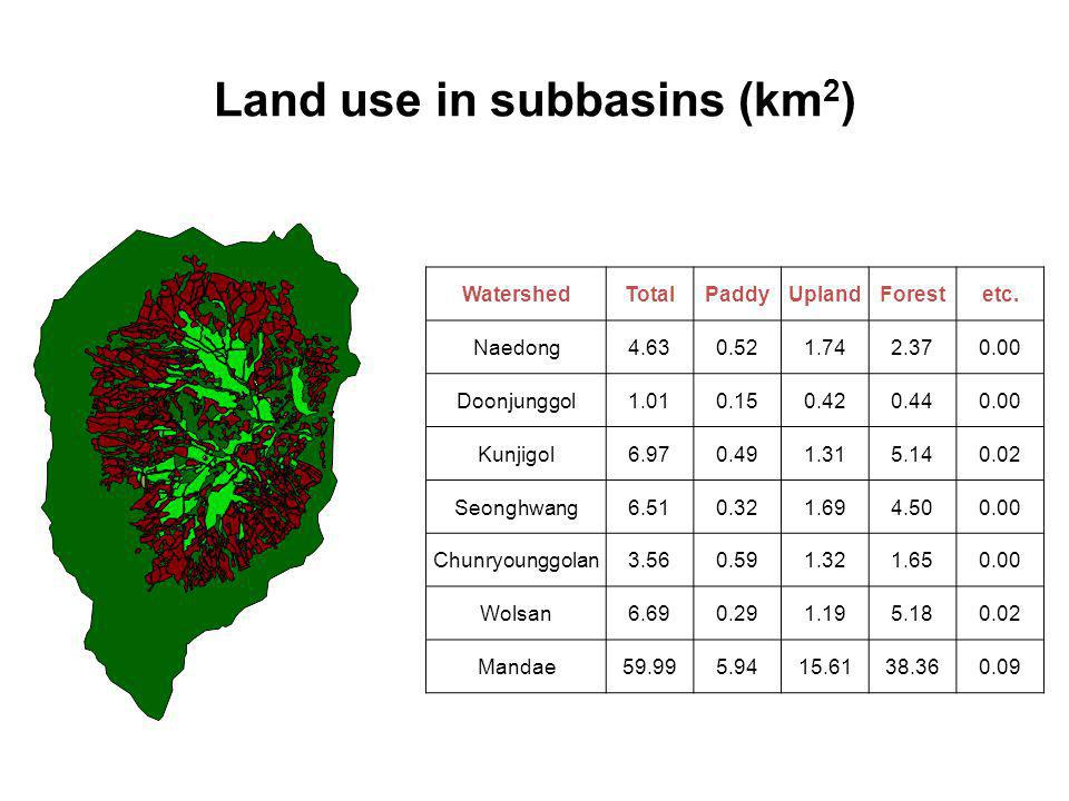Land use in subbasins (km2)