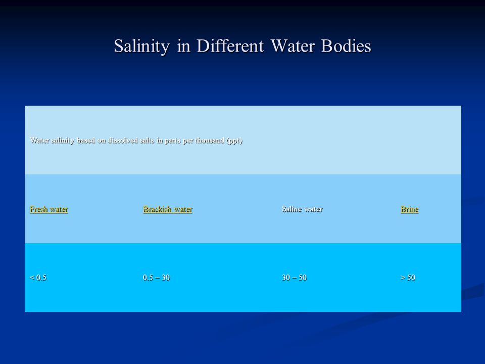 Salinity in Different Water Bodies