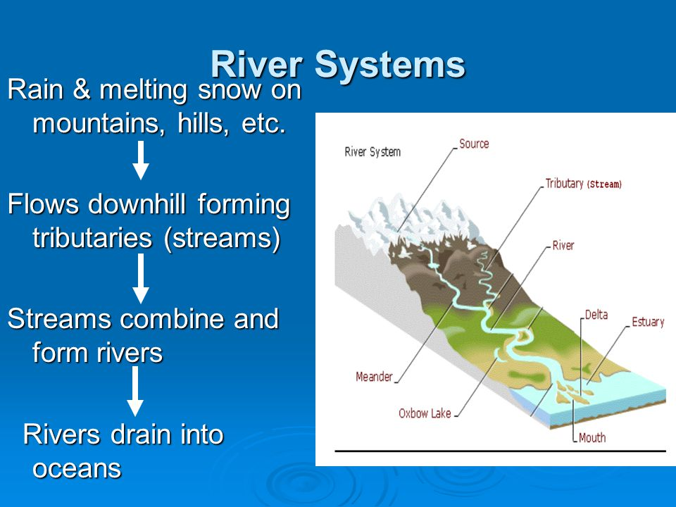 River Systems Rain & melting snow on mountains, hills, etc.