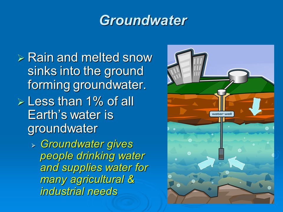 Groundwater Rain and melted snow sinks into the ground forming groundwater. Less than 1% of all Earth's water is groundwater.