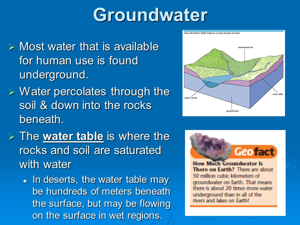 Groundwater Most water that is available for human use is found underground. Water percolates through the soil & down into the rocks beneath.