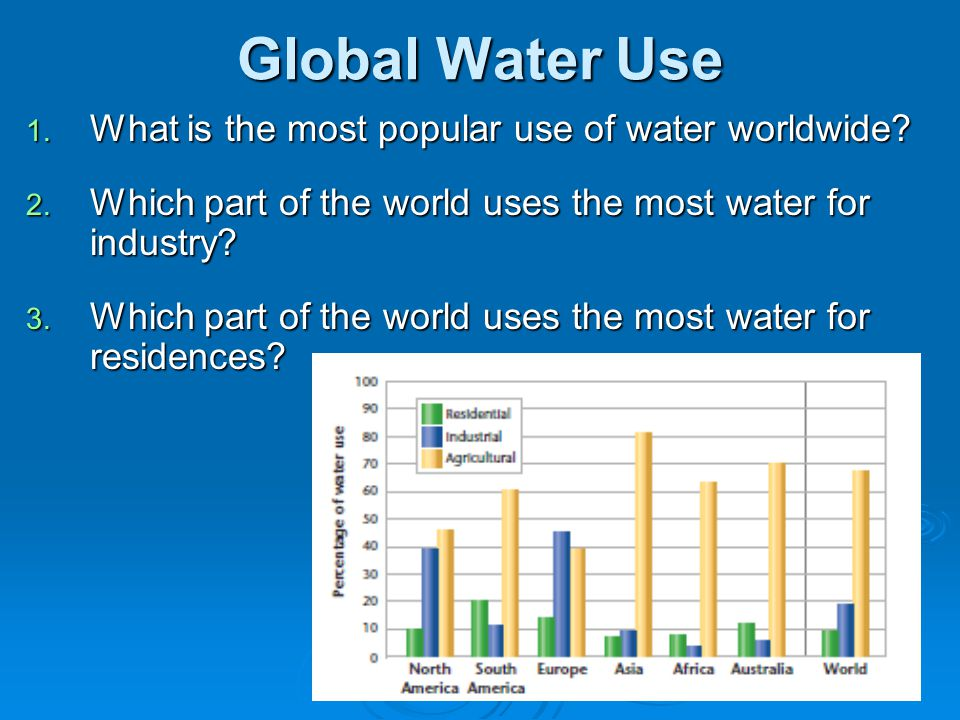 Global Water Use What is the most popular use of water worldwide