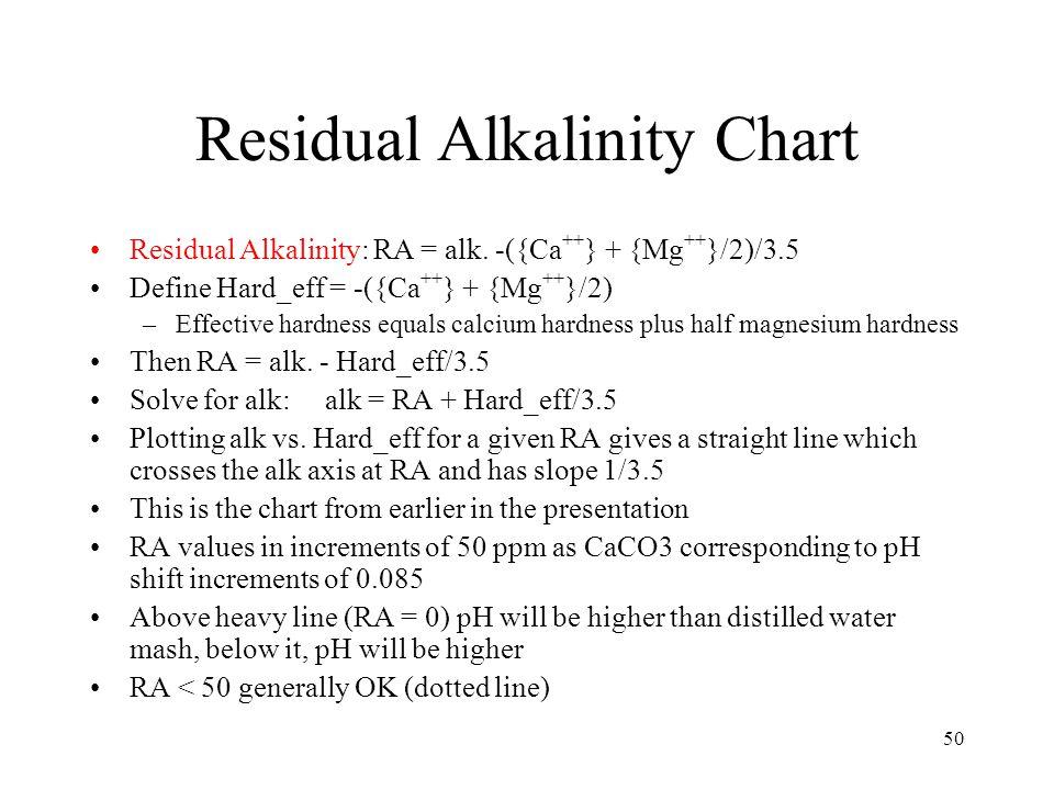 RA Chart