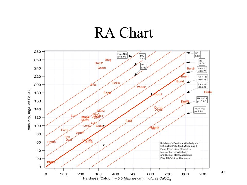 Use of Chart - Example Edinburg (Edn2): Alk 180, Hard_eff 340, RA 85, pH ~ 5.89 is too high.