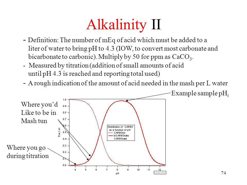Alkalinity - Procedure