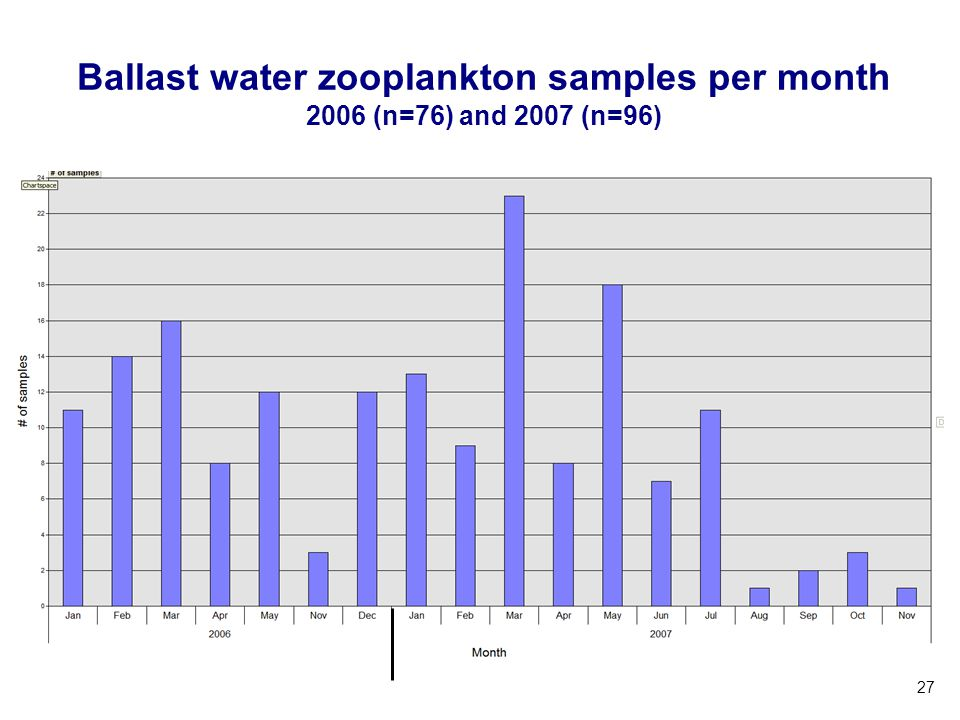 Ballast water zooplankton samples per month 2006 (n=76) and 2007 (n=96)
