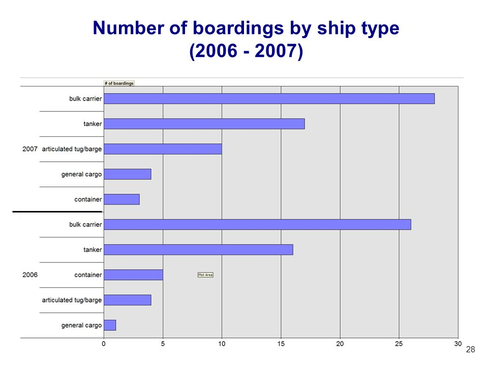 Number of boardings by ship type (2006 - 2007)