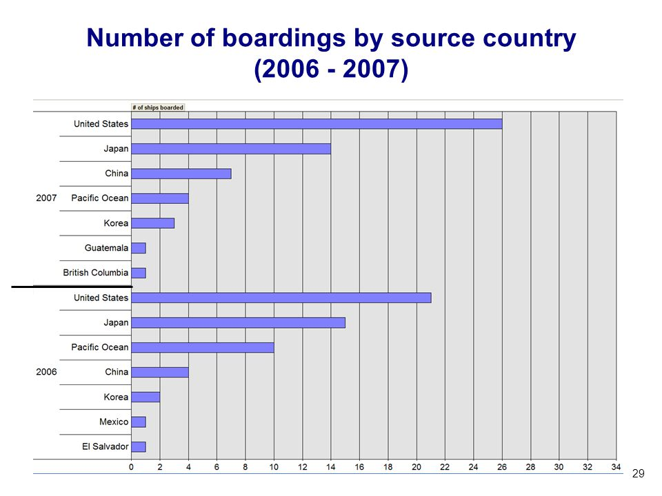 Number of boardings by source country (2006 - 2007)