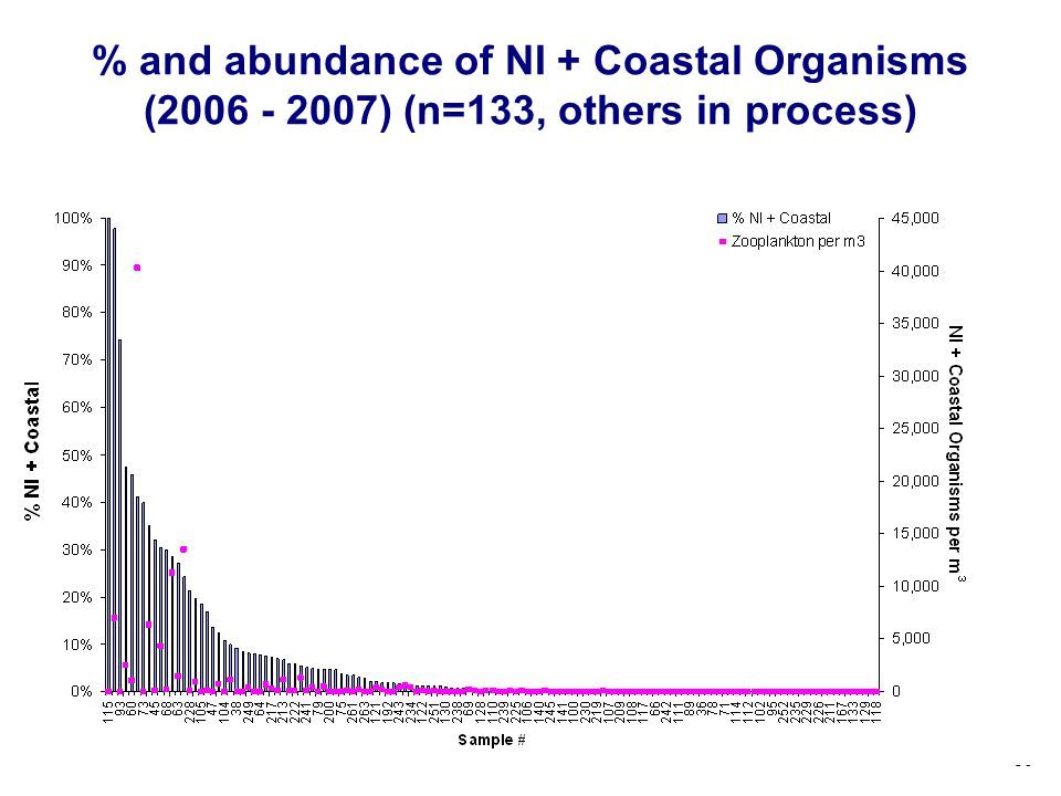 % and abundance of NI + Coastal Organisms (2006 - 2007) (n=133, others in process)