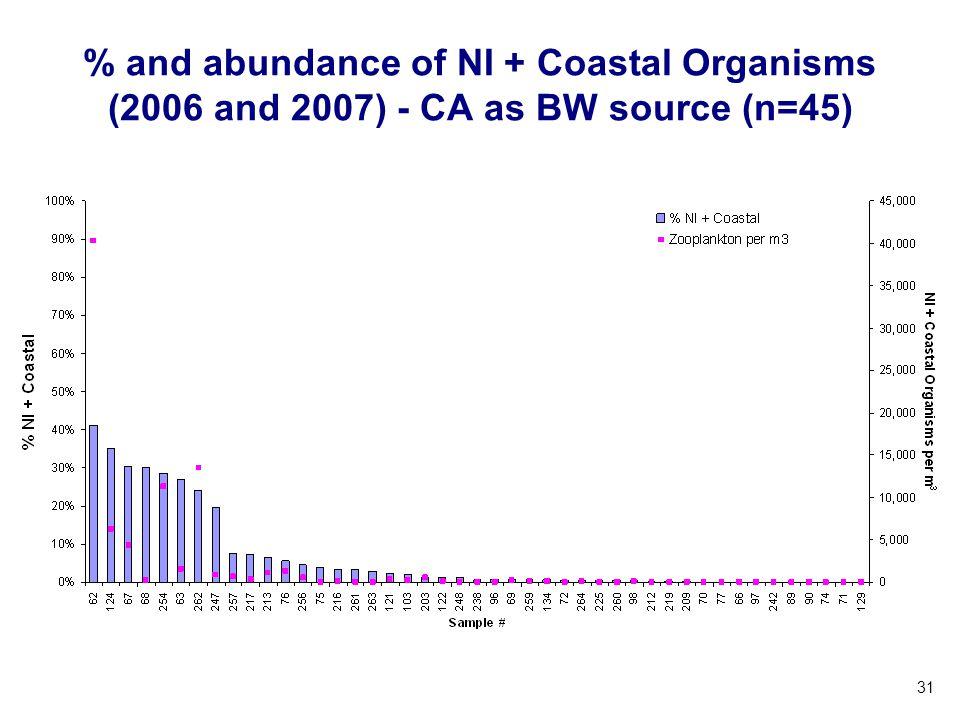 % and abundance of NI + Coastal Organisms (2006 and 2007) - CA as BW source (n=45)