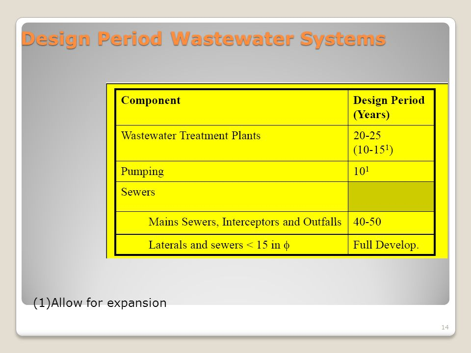 Design Period Wastewater Systems