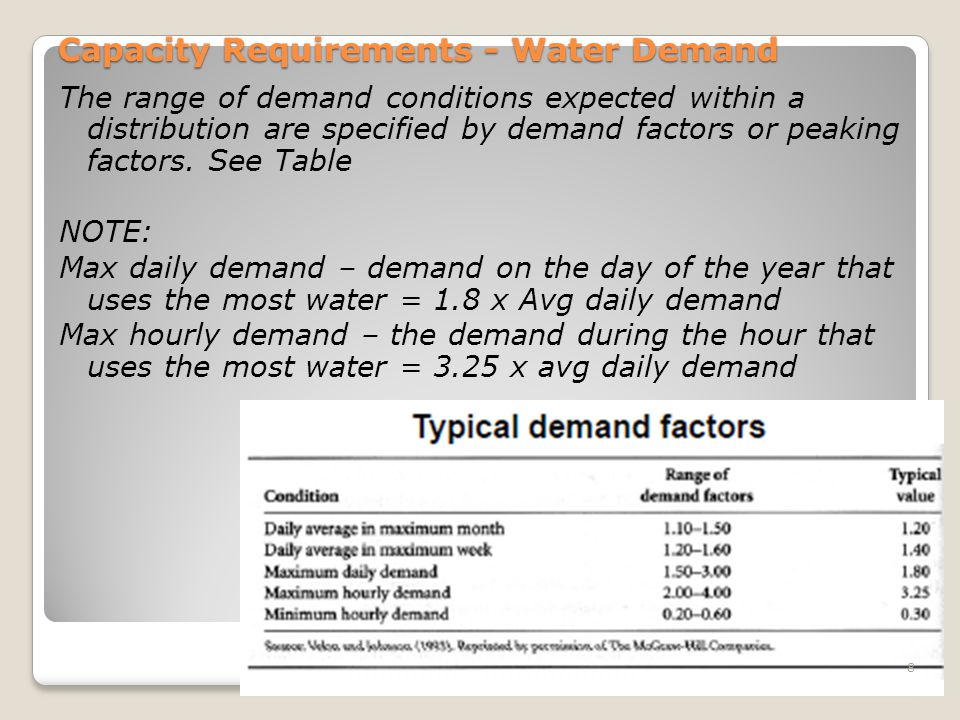 Capacity Requirements - Water Demand