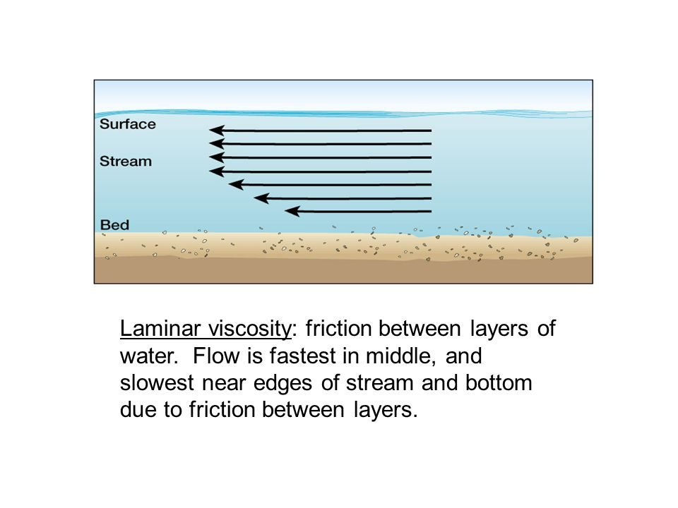 Laminar viscosity: friction between layers of water