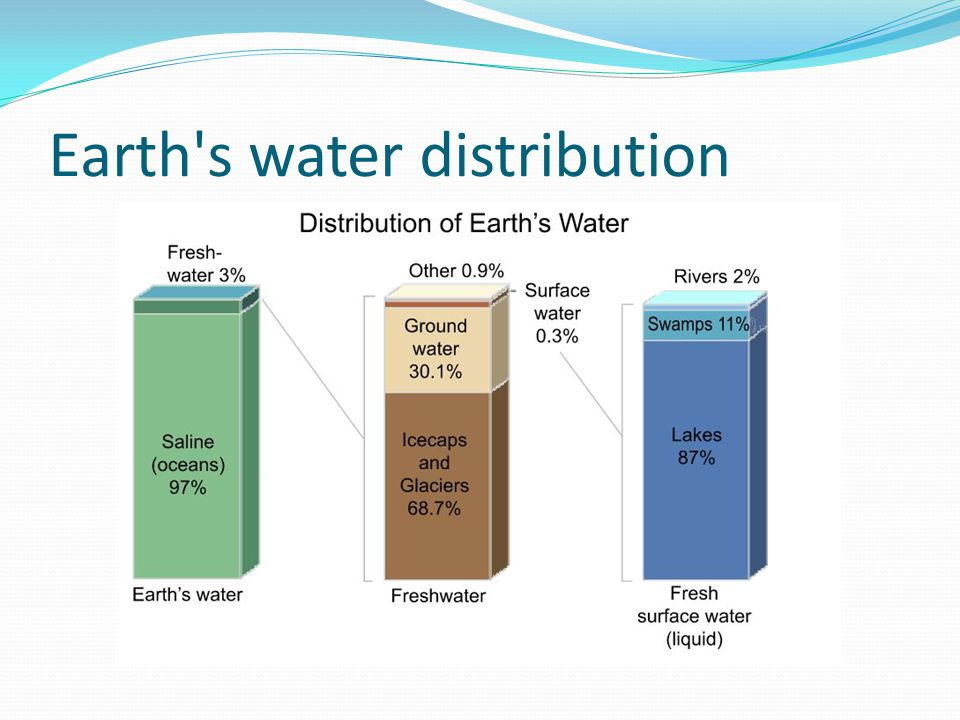 Earth s water distribution