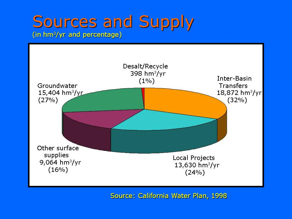 Sources and Supply (in hm3/yr and percentage)