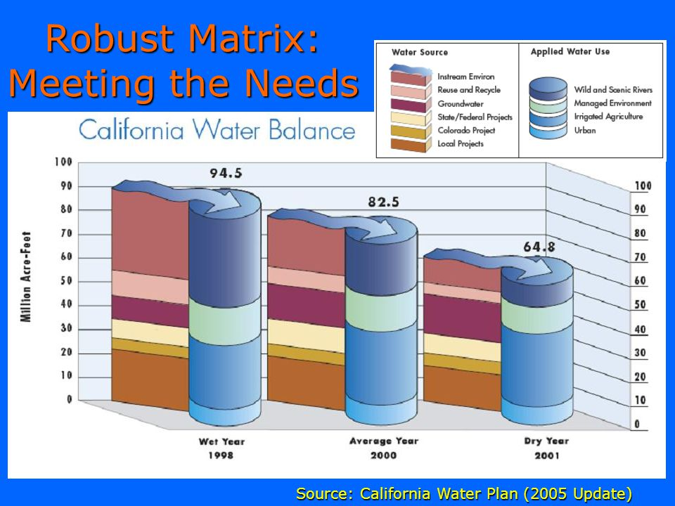Robust Matrix: Meeting the Needs