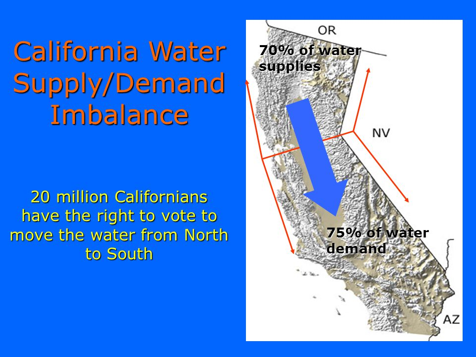 California Water Supply/Demand Imbalance