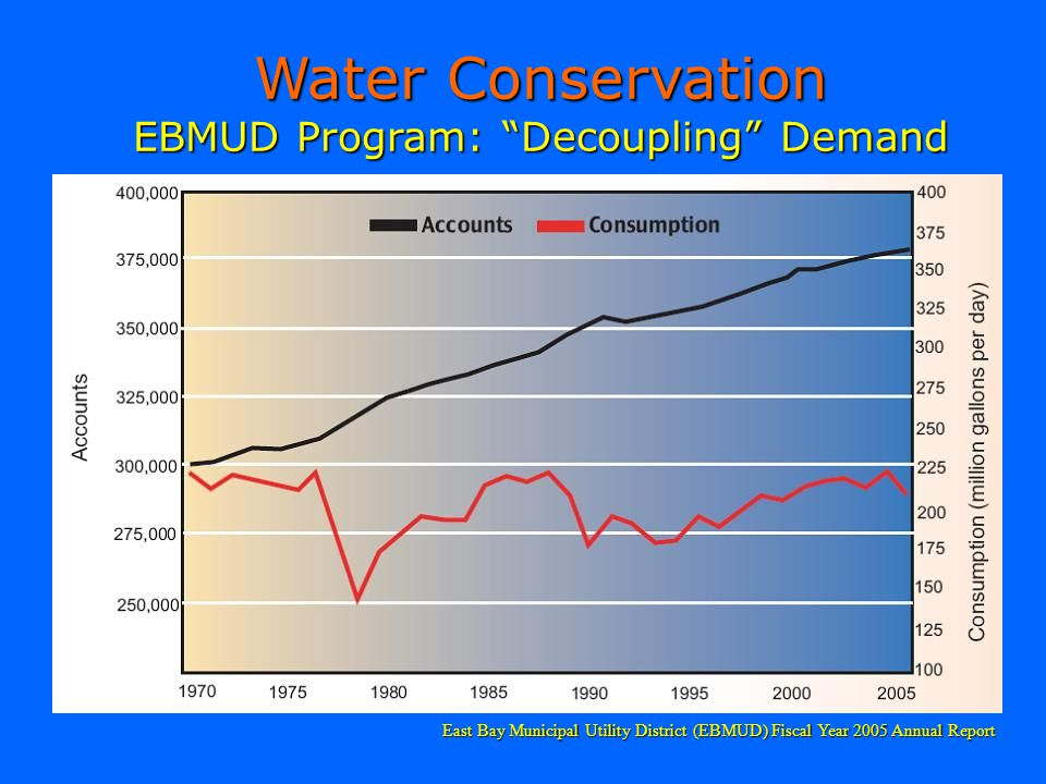 Water Conservation EBMUD Program: Decoupling Demand