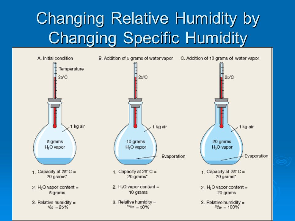 Changing Relative Humidity by Changing Specific Humidity