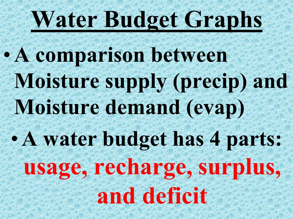 A water budget has 4 parts: usage, recharge, surplus, and deficit
