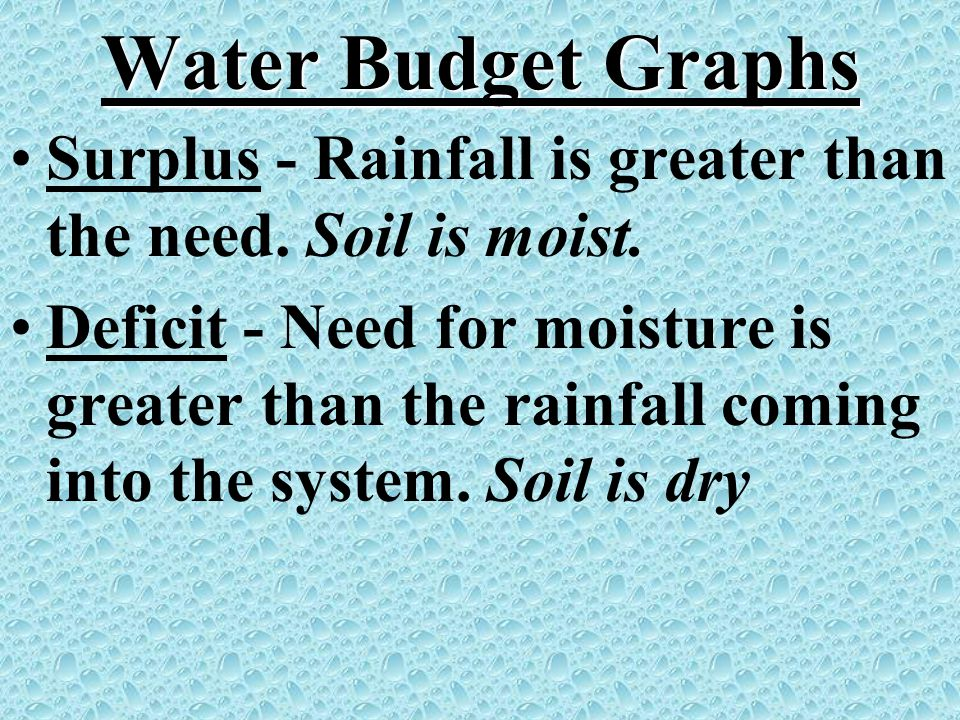 Water Budget Graphs Surplus - Rainfall is greater than the need. Soil is moist.