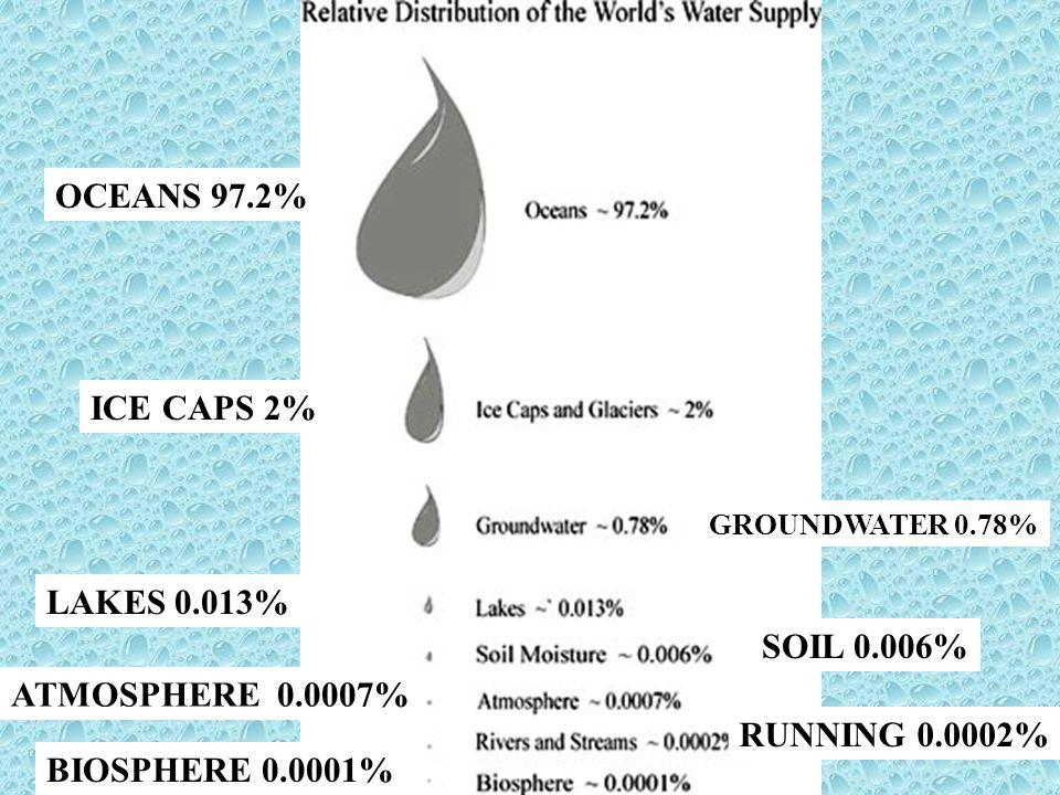 OCEANS 97.2% ICE CAPS 2% LAKES 0.013% SOIL 0.006% ATMOSPHERE 0.0007%