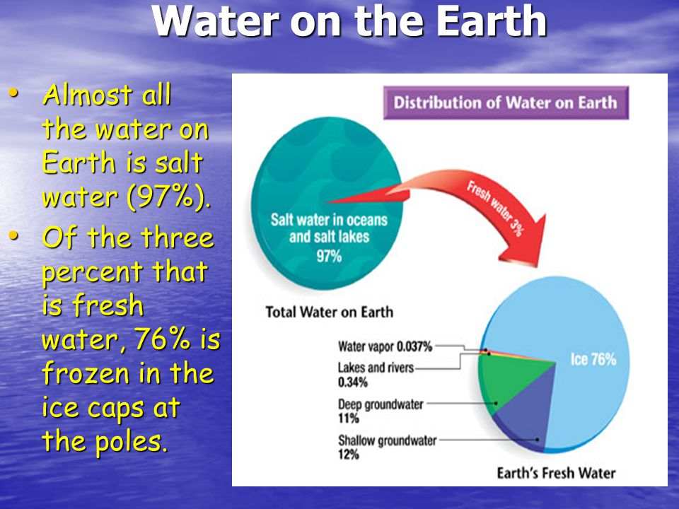 Water on the Earth Almost all the water on Earth is salt water (97%).