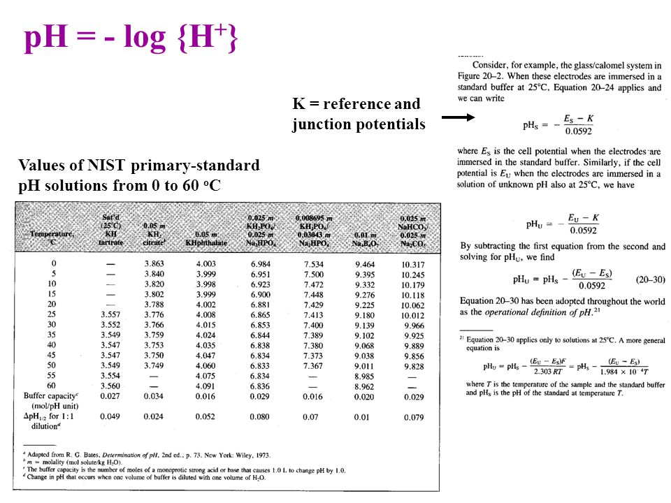 pH = - log {H+} K = reference and junction potentials